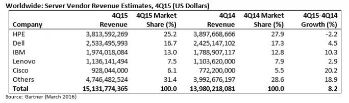 Weltweite Anteile am Servermarkt 2015 nach Herstellern, gemessen am Umsatz (Grafik: Gartner).