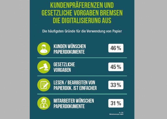 Das sind die wichtigsten Gründe für das Festhalten an Papier: In einer Umfrage von IDC gaben beispielsweise 46 Prozent der Teilnehmer an, dass die Kunden weiterhin Papierdokumente bevorzugen. (Grafik: IDC)