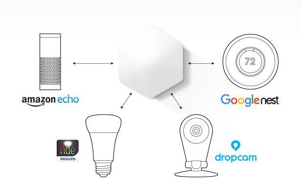 Protonet sieht seine Box ZOE durchaus auch als  Steurelement für andere, bereist etablierte Geräte im Smart Home (Grafik: Protonet).