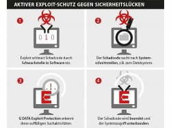Schaubild_Exploit_Protection_DE_RGB (Bild: G Data)