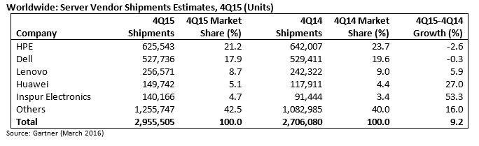 Weltweite Anteile am Servermarkt 2015 nach Herstellern, gemessen an Stückzahlen (Grafik: Gartner).