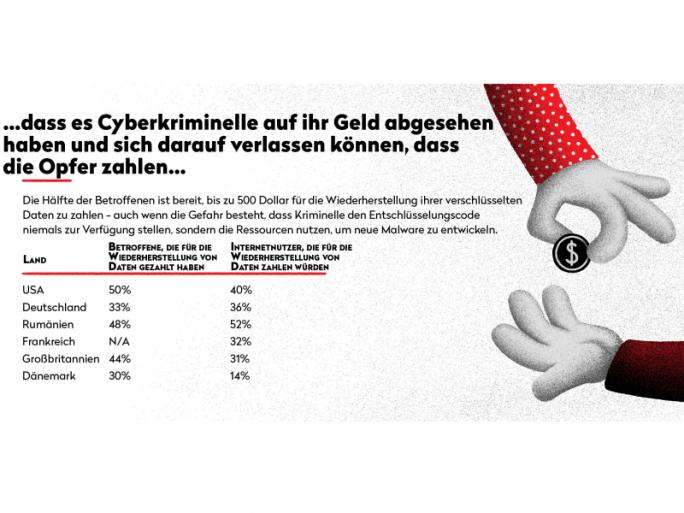 33 Prozent der Ransomware-Opfer haben in Deutschland bereits für die Wiederherstellung ihrer Daten gezahlt (Bild: Bitdefender).