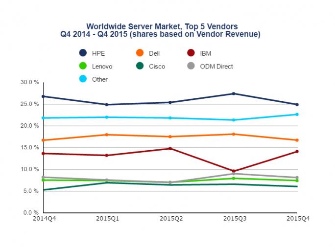 Entwicklung der Marktanteile im weltweiten Servermarkt 2015 laut IDC (Grafik: IDC)