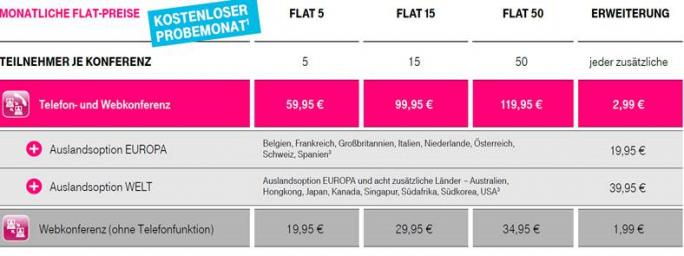Zum gleichen Monatspreis erhalten Kunden der Flatrate-Tarife für Telefon- und Webkonferenzen nun einen größeren Leistungsumfang (Grafik: Deutsche Telekom).