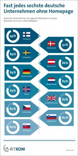 Wer jetzt noch keine eigene Homepage hat, sollte sich ranhalten. 84 Prozent der deutschen Unternehmen haben bereits eine. Das belegt eine Studie des Bitkom im Jahr 2014 (Grafik: Bitkom).
