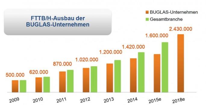 Der FTTH-Asuabu in Deutschland wird bislang im Wesentlichen von Telekom-Mitbewerbern getragen und hier wiederum von den Mitgliedsunternehmen des BUGLAS (Bundesverband Glasfaseranschluss e. V.), insbesondere M-Net, NetCologne und EWE Tel (Grafik: BUGLAS).