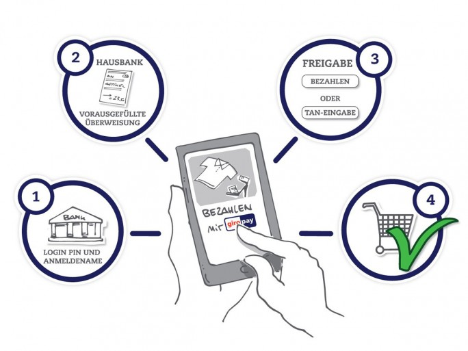 Für Beträge bis 30 Euro ist mittels Giropay nun auch die Online-Bezahlung ohne TAN-Eingabe möglich (Grafik: Giropay).