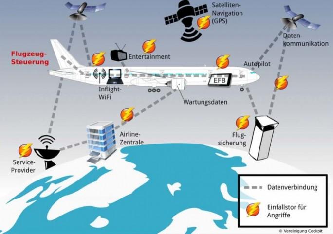 IT-Sicherheit-von-Flugzeugen (Grafik: Vereinigung Cockpit)