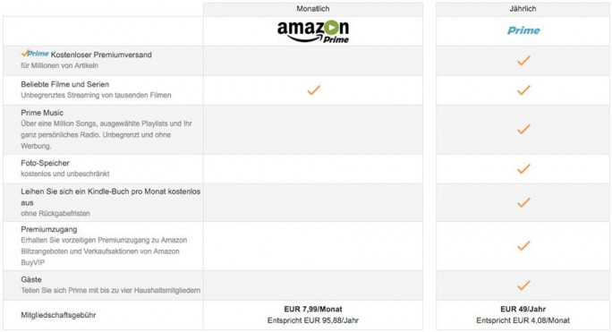 amazon_prime-video-monatsabo (Screenshot: ZDNet.de)