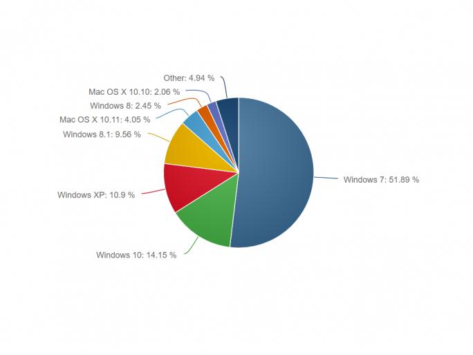 netapplications-april-os (Bild: Net Applications)