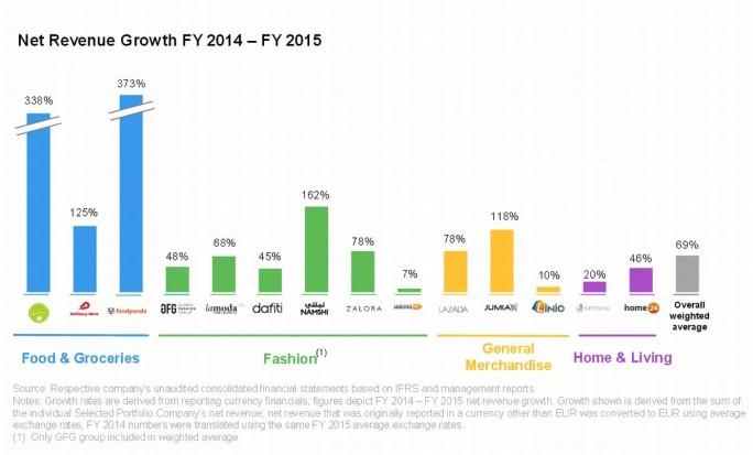 Wachstumsraten der Rocket-Internet-Firmen im Überblick (Grafik: Rocket Internet).