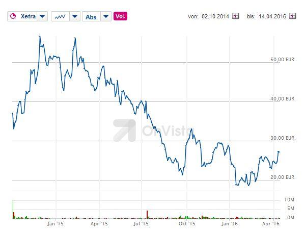 Die nachhaltige  Erholung des Aktienkurses von Rocket Internet steht immer noch aus (Screenshot: silicon.de bei Onvista)