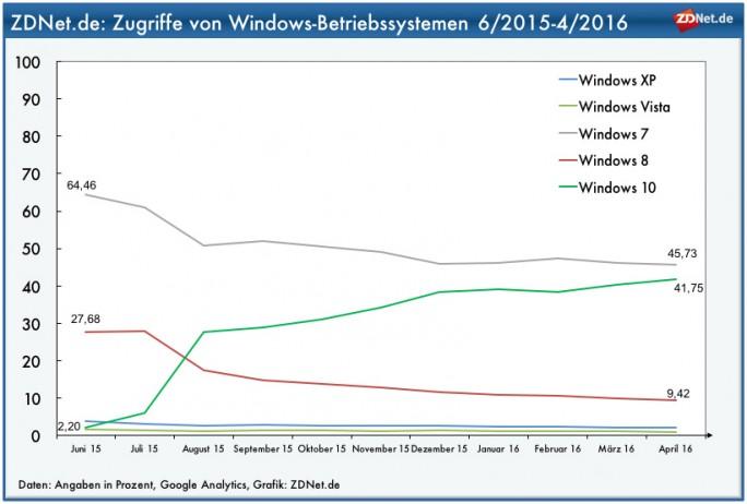 Windows-10-ZDNet-de (Grafik: ZDNet.de)