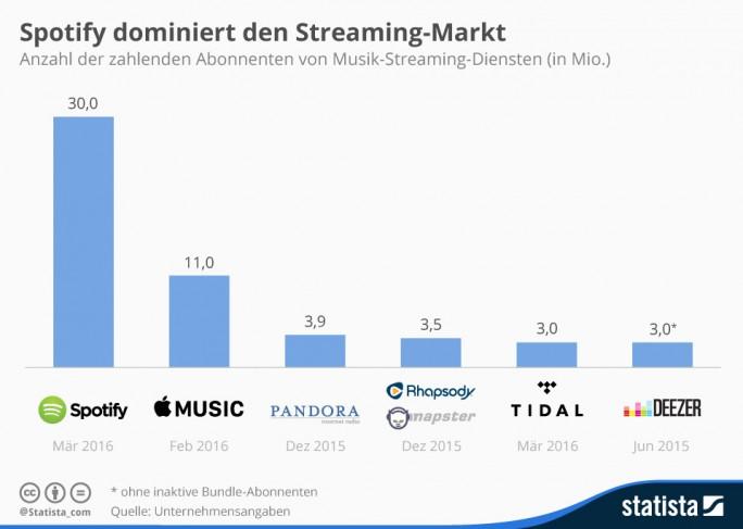 infografik_4563_zahlenden_abonnenten_von_musik_streaming_diensten_n (Grafik: Statista)