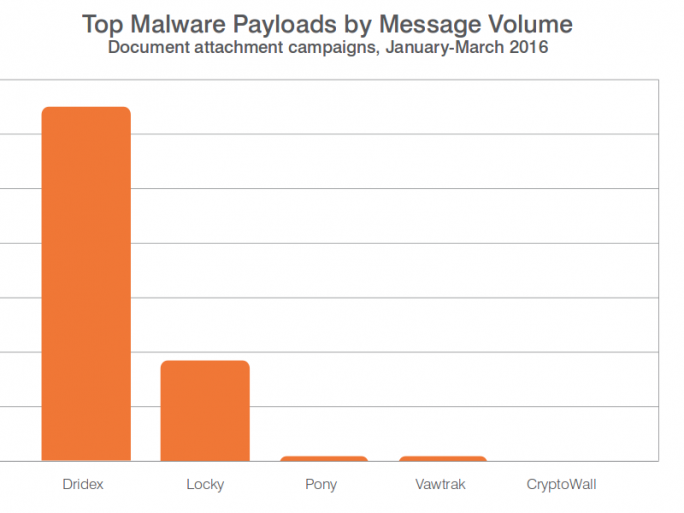 top_malware_payloads (Diagramm: Proofpoint)
