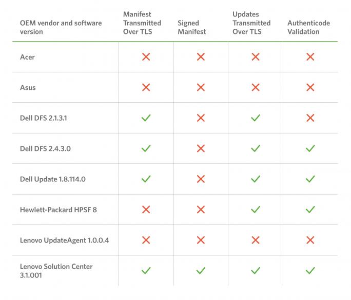 Updater der OEM-Hersteller und ihre Features (Tabelle: Duo Labs)