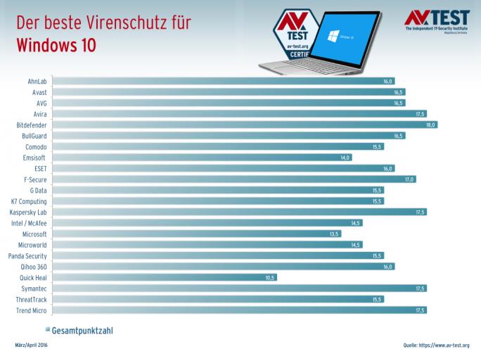 Bei den von AV-Test untersuchten 22 Heimanwender-Antivirenlösungen für Windows 10 konnte Bitdefender mit der Gesamtpunktzahl von 18 Punkten am besten abschneiden (Grafik: AV-Test).