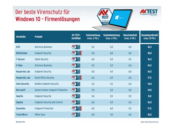 Bei den 12 getesteten Firmen-Antivirenlösungen für Windows 10 belegte Bitdefender ebenfalls die Spitzenposition (Grafik: AV-Test).
