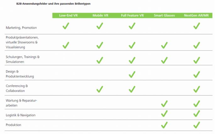 Geeignete B2B-Anwendungsfelder für unterschiedliche Typen von Head-Mounted-Displays (Grafik: Deloitte, Fraunhofer FIT, Bitkom)