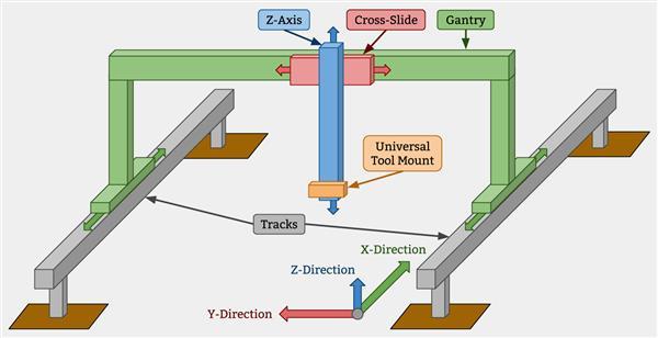 Gärtner auf Schienen: Farmbot kann alle Handgriffe, die in einem gemüsebeet nötig sind, automatisieren. Nutzer können das Gerät auch per Smartphone steuern. (Bild: FarmBot)