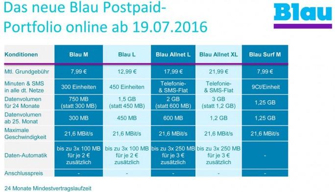 Das überarbeitete Postpaid-Portfolio von Blau im Überblick (Grafik: Telefónica).