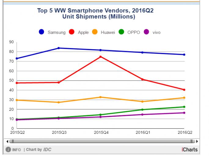 Smartphone-Markt im zweiten Quartal 2016 laut IDC (Grafik: IDC)