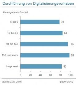 83 Prozent  der mittelständischen Unternehmen in Deutschland haben in den Jahren 2013 bis 2015 Digitalisierungsvorhaben durchgeführt. Mit 98 Prozent gilt dies für nahezu jedes Unternehmen mit 150 oder mehr Beschäftigten. Bei den kleinen Unternehmen gilt dies dagegen nur für 78 Prozent (Grafik: KfW).