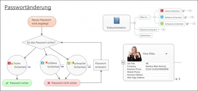 Ein Beispiel für die Möglichkeiten von Mindmanager 2016: Der Ablaufplan für eine Passwortänderung in Unternehmen. Die einzelenn Elemente lassen sich mit Links oder weiteren Informationen hinterlegen und helfen so Mitarbeitern, sich selbst zurecht zu finden (Screenshot: Mindjet).