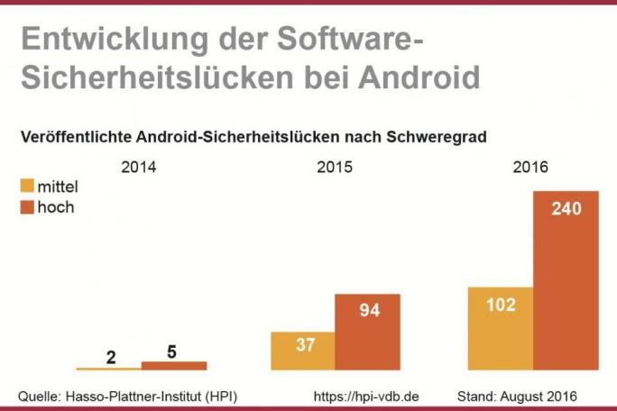 """Die Anzahl der als """"mittel"""" oder """"hoch"""" eingestuften Sicherheitslücken von Android-Systemen hat laut der Datenbank für IT-Angriffsanalysen des Hasso-Plattner-Instituts in diesem Jahr einen neuen Höchststand erreicht. (Grafik: obs/HPI Hasso-Plattner-Institut)"""