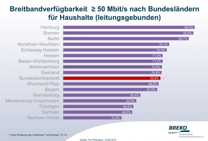 Breitbandversorgung nach-Bundesländern (Grafik: Breko)