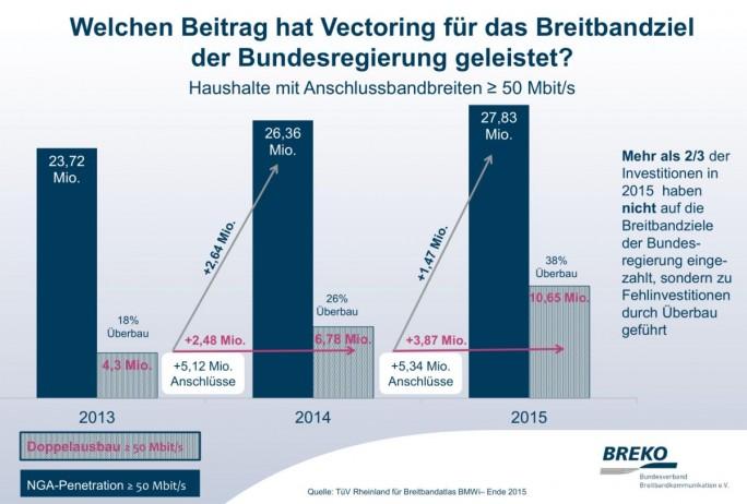 DSL-Vectoring-Zwischenbilanz (Grafik: Breko)