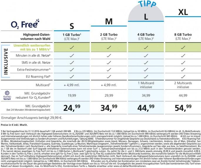 """Übersicht über die ab 5. Oktober 2016 verfügbaren """"O2 Free""""-Tarife - und die zugehörigen Fußnoten (Grafik: Telefónica)"""