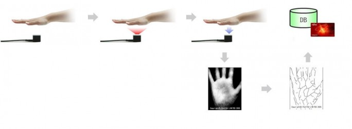 Die biometrischen Handflächenvenen-Scan-Technologie PalmSecure von Fujitsu (Bild: PalmPass/Fujitsu)