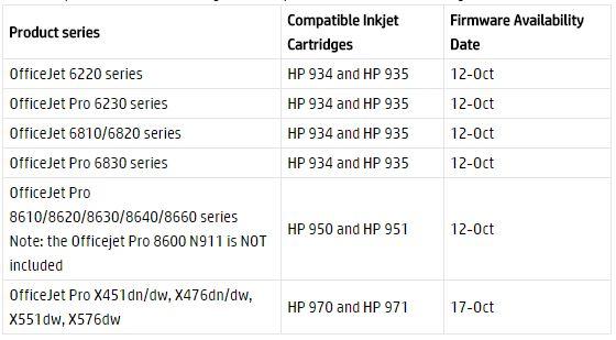 Zeitplan für die Veröffentlichung der neuen Updates für die HP-Drucker, die auch wieder die Patronen anderer Hersteller erlauben soll. (Bild: HP Inc.)