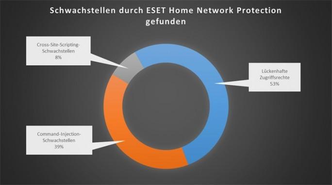 ESET Home Network Protection hat auch zahlreiche Software-Schwachstellen in Routern gefunden. Am häufigsten sind Fehler bei den Zugriffsrechten und Fehler, die das Einschleusen von Befehlen erlauben. (Bild: ESET)