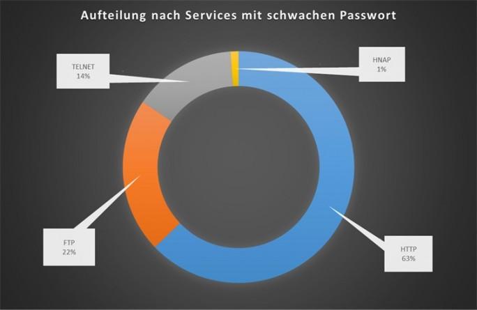 Schwache Passwörter und generische Benutzernamen wie 'admin' machen Netzwerkdienste und Router unsicher. Auch sind häufig Dienste wie Telnet aktiviert, obwohl diese nicht gebraucht werden und einen weiteren Angriffsvektor bieten. (Bild: ESET)