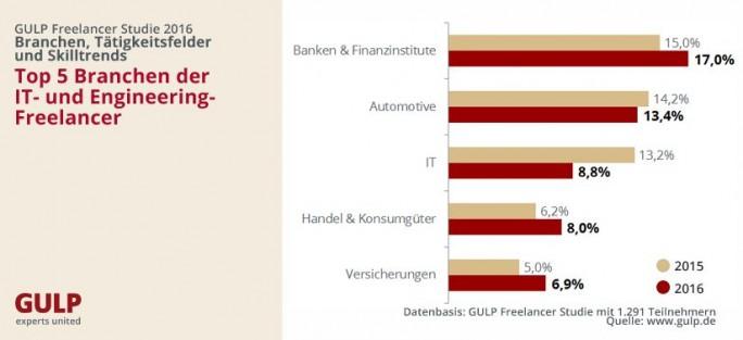 Freelancer-Studie-2016- Branchen (Grafik: Gulp)