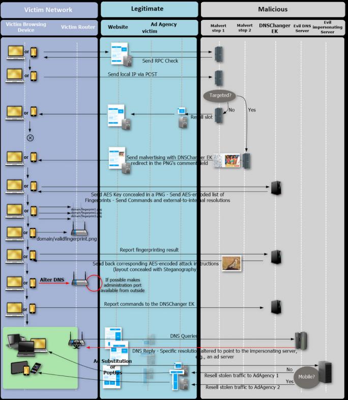 Übersicht über die verzwickte, vollständige Angriffskette des Exploit-Kits DNSChanger (Grafik: Proofpoint)