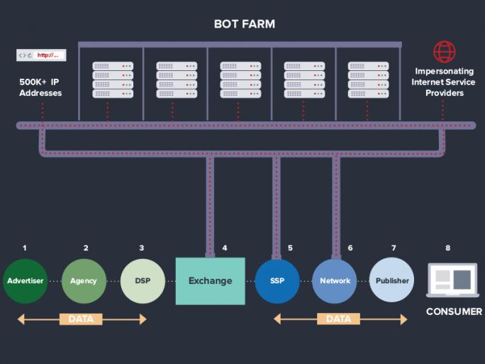 Bot-Farm ermöglicht systematischen Werbebetrug (Bild: White Ops).