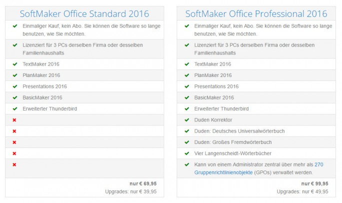 Softmaker Office Professional 2016 (Screenshot: ZDNet.de)