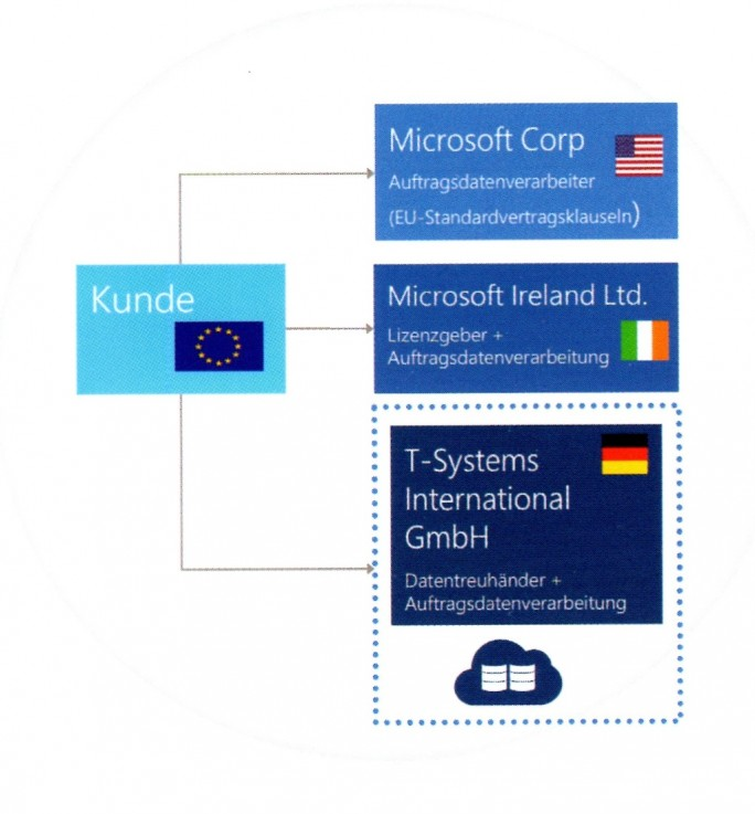 Microsofts Datentreuhänder-Vertragskonstrukt (Bild: Microsoft).