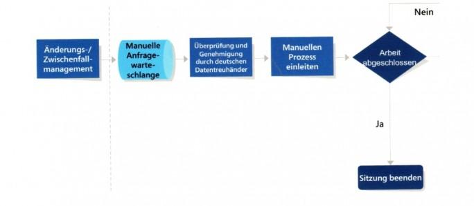 Manuelle Zugriffe auf Systeme mit Kundendaten durch Microsoft und andere Dritte müssen durch den Datentreuhänder T-Systems genehmigt werden (Bild: Microsoft).