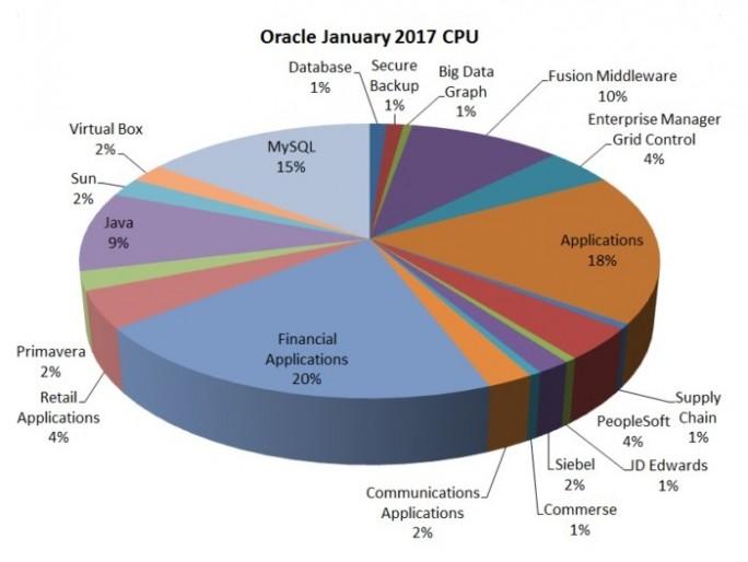 Über 100 der 270 Schwachstellen können laut einer Analyse von Qualys aus der Ferne ohne Anmeldedaten ausgenutzt werden. Die Mehrzahl davon ist über eine HTTP-Verbindung zugänglich (Grafik: Qualys)