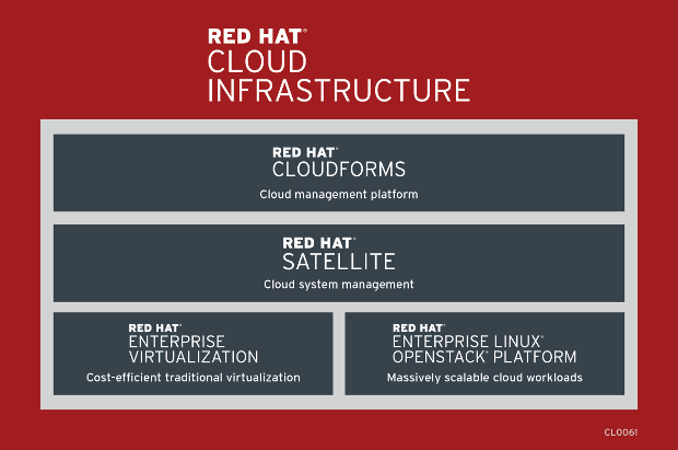 Red Hat CloudForms (Bild: Red Hat)
