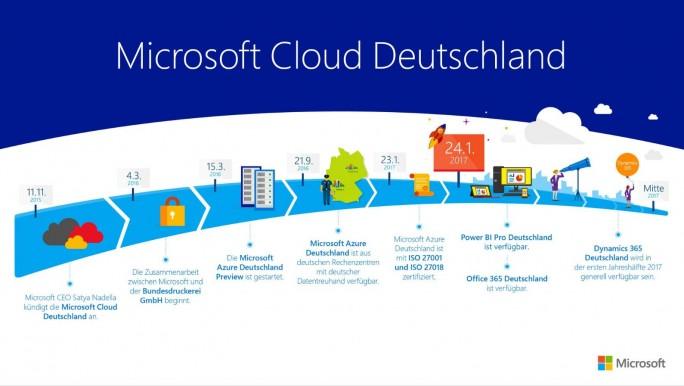 Azure Deutschland Roadmap (Microsoft)