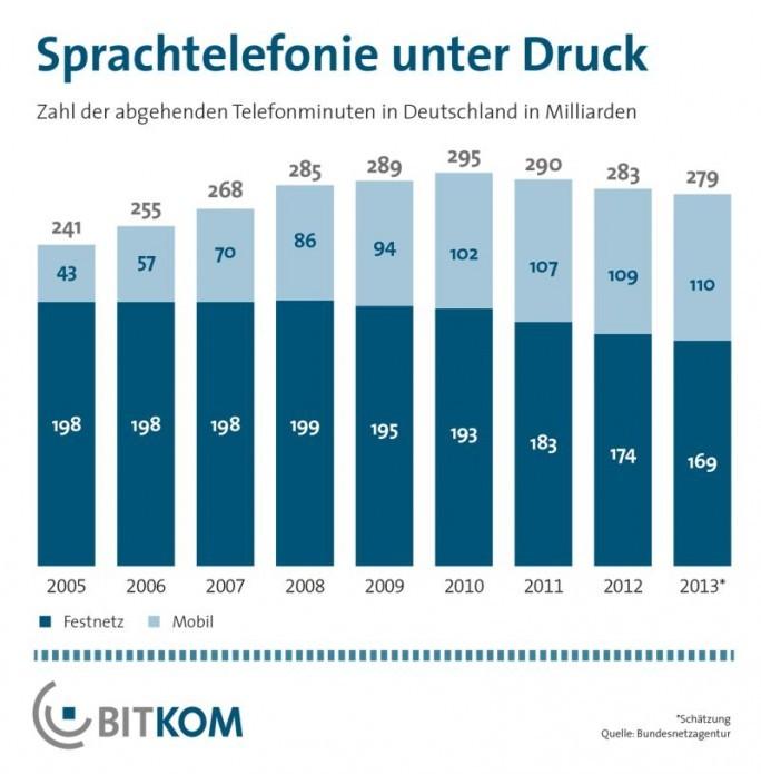 BITKOM Telefonie (Grafik: BITKOM)