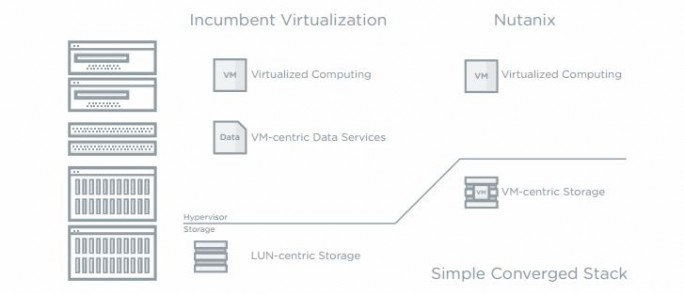 Convergent Storage Nutanix (Bild: Nutanix)
