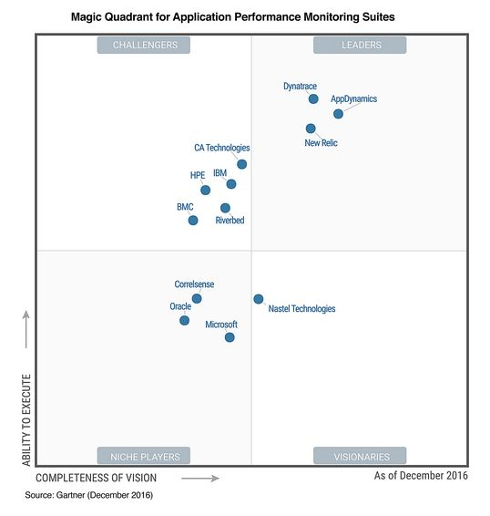 Gartnerr APM 2016 (Screenshot: silicon.de)