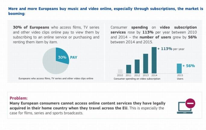 Factsheet Streaming und Geo-Blocking (Grafik: EU-Parlament)