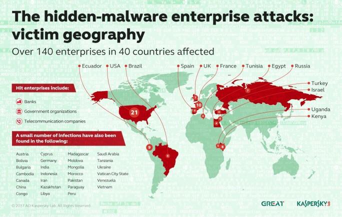Speicher-Malware-Verbreitung (Bild: Kaspersky)